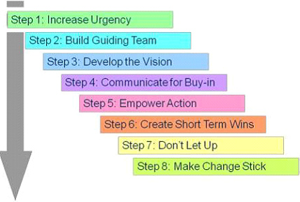 kotter change model Kotter's eight step leading change model is a good blueprint for effecting change in organizations it — like every other model on any leadership topic — is not perfect , however there are some disadvantages to the kotter model.