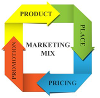 Marketing (MKT)
