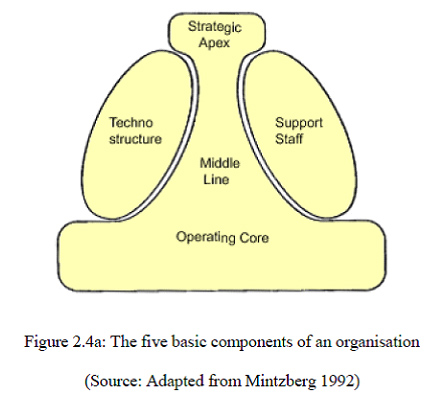 Mintzberg and Quinns Model of Change
