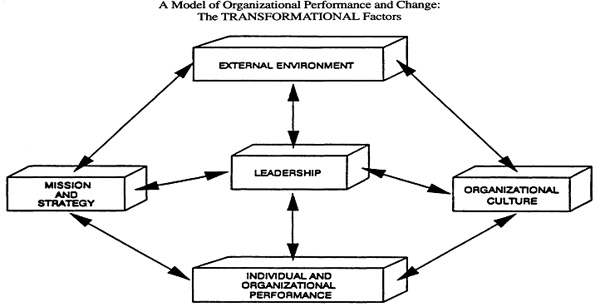 A Model of Organizational Performance and Change